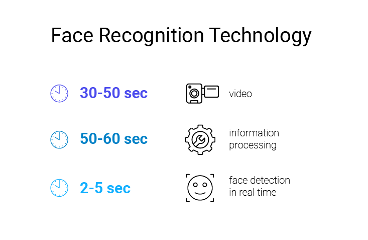 Identify A Person Through Digital Face Recognition