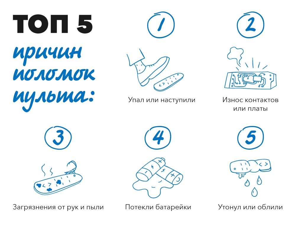 Ukrainian company VashPult launches the first chatbot that sells remotes in Telegram