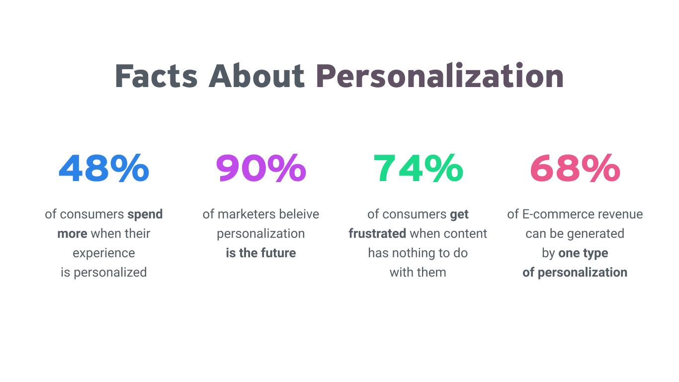 Facts about Personalization