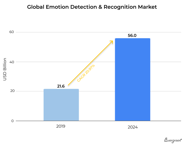 Global Emotion Detection And Recognition Market