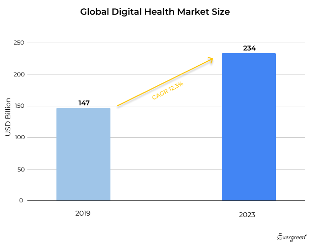 digital-health-market