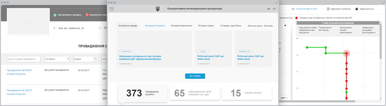 Development SAP – Prototype for the site of the Specialized Anti-corruption Prosecutor's Office of Ukraine