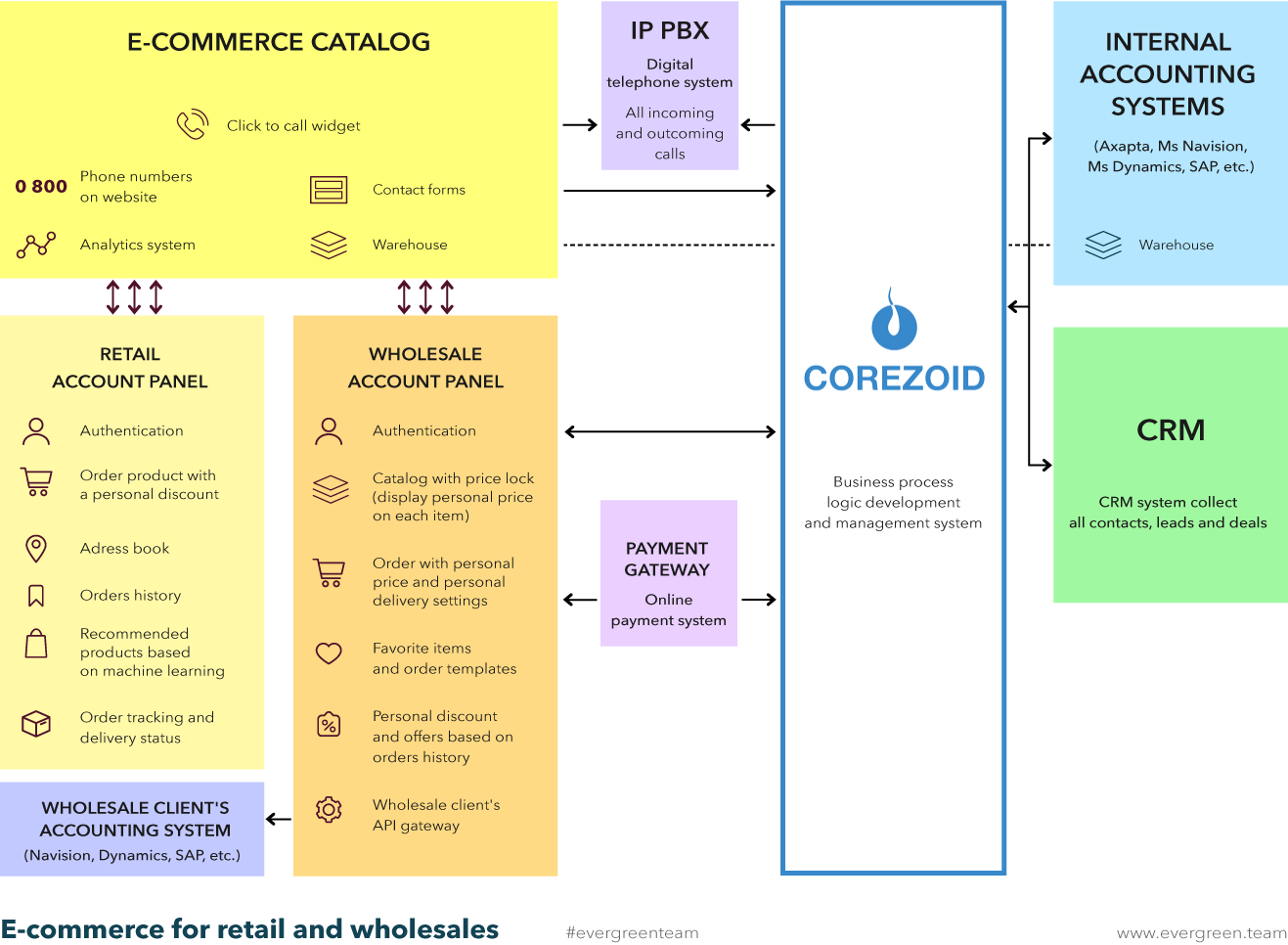 E-commerce integration Coreoid